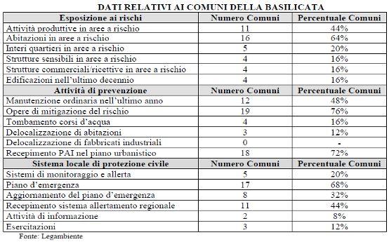 In Basilicata il 100% dei Comuniè a rischio idrogeologico