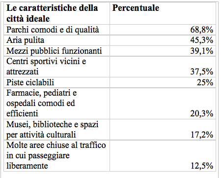 La Campania tra le regioni che i genitori italiani giudicano meno a misura di famiglia
