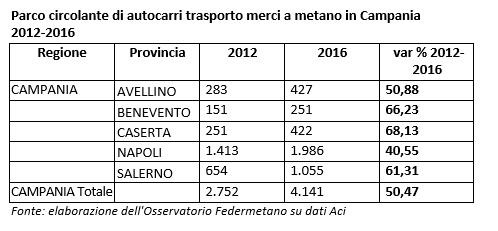Campania: in cinque anni gli autocarri a metano incircolazione sono cresciuti del 50,47%