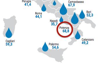 La rete idrica di Potenza è la peggiore d'Italia: quasi il 70% d'acqua va perso