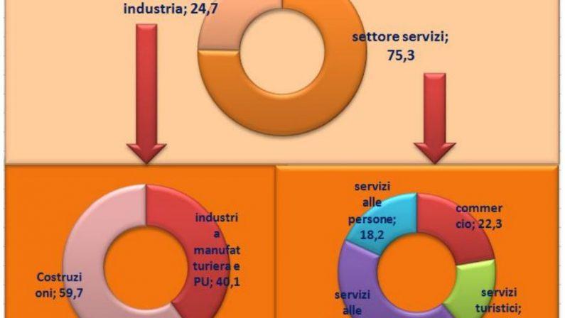 I DATI - Le tabelle esplicative sulle assunzioni in CalabriaTutti i dati elaborati dalla Camera di Commercio di Crotone