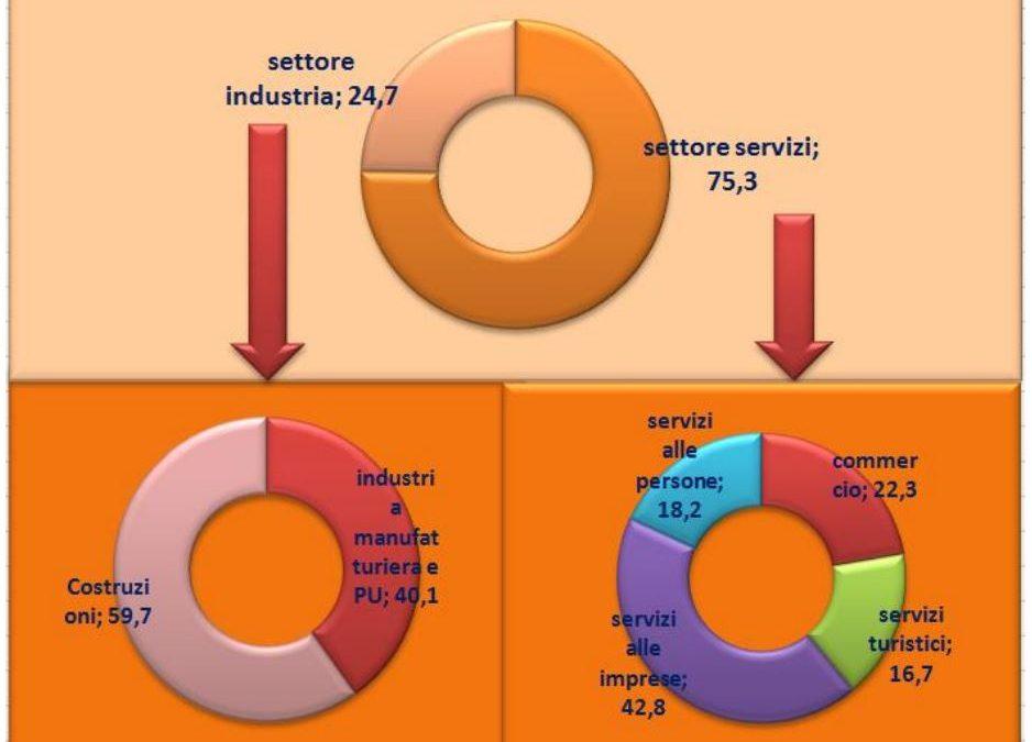 I DATI – Le tabelle esplicative sulle assunzioni in Calabria  Tutti i dati elaborati dalla Camera di Commercio di Crotone