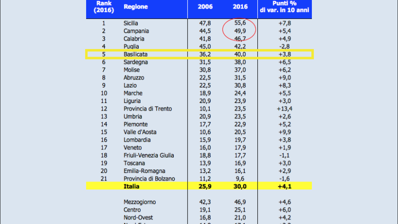 Povertà in aumento: a rischio 4 lucani su 10