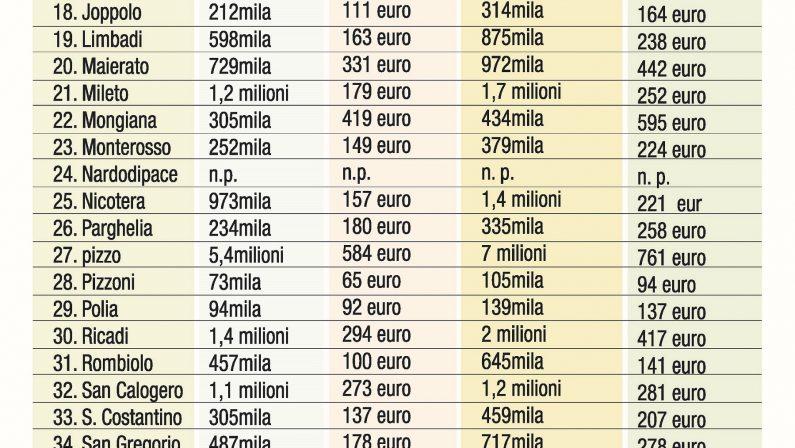 LA TABELLA - Ecco quanto si gioca e si vinceai numerosi giochi d'azzardo legalinel Vibonese