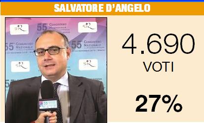 PERSONAGGIO LUCANO DEL 2018 | Il medico batte (sul filo) il regista: vince D'Angelo per 64 voti