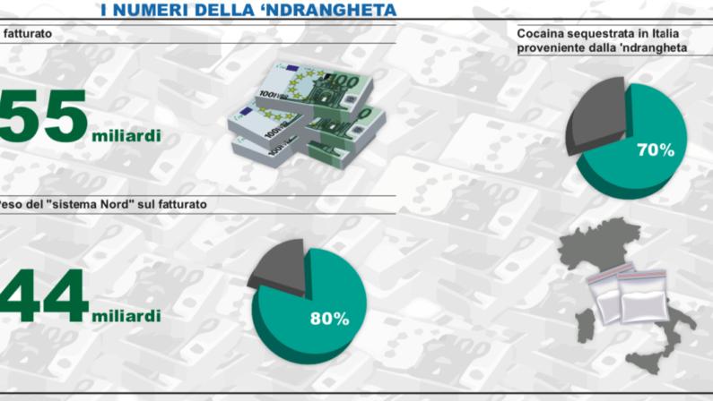 'Ndrangheta, una holding dal fatturato di 55 miliardiL'80% degli affari viene sviluppato al Nord Italia