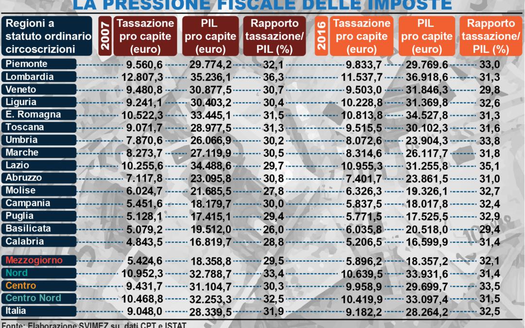 LA SCHEDA – Dal 2007 al Sud cresce la pressione fiscale Situazione opposta al Nord dove scende di due punti