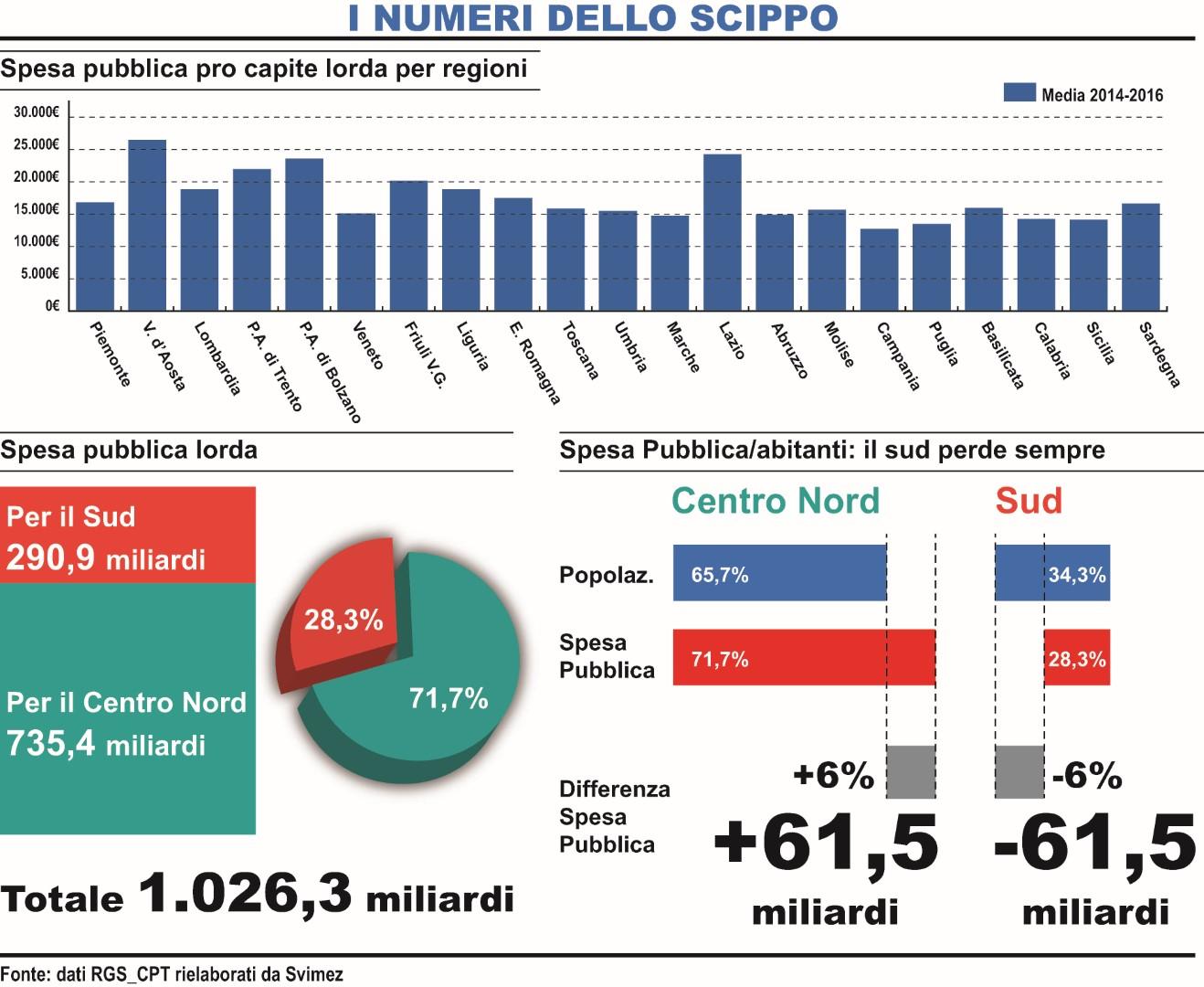 Sud tra spesa pubblica scippata e incapacità di spendereInchieste shock del Quotidiano del Sud L'Altravoce dell'Italia