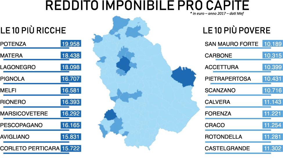 Le 10 città più ricche e più povere della Basilicata (redditi 2017, fonte: Mef–Twig)