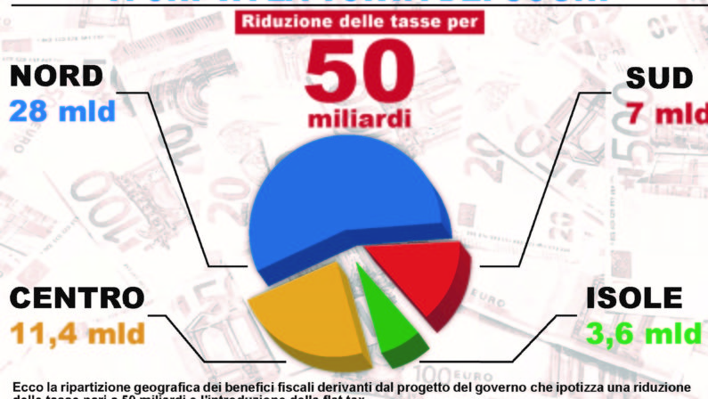 Flat Tax, il governo promette agli italiani un risparmio da 50 miliardi  Ma 11 vanno alla già ricca Lombardia e solo 7 a tutto il Sud