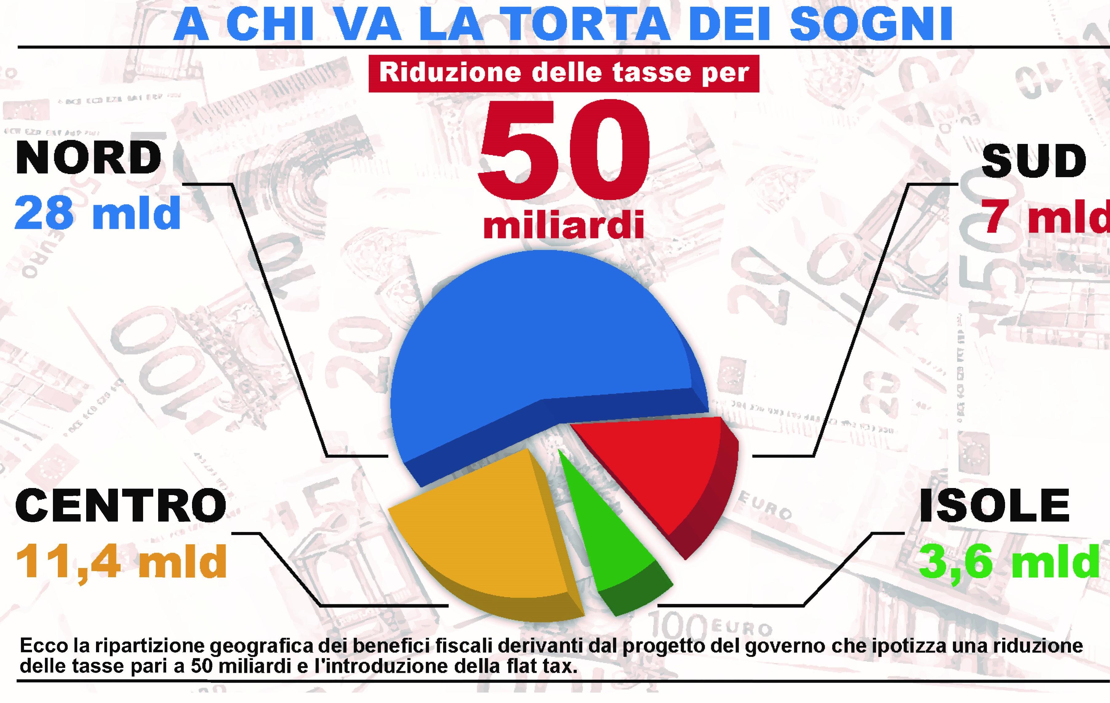 Flat Tax, il governo promette un risparmio da 50 miliardiMa 11 vanno alla già ricca Lombardia e solo 7 a tutto il Sud