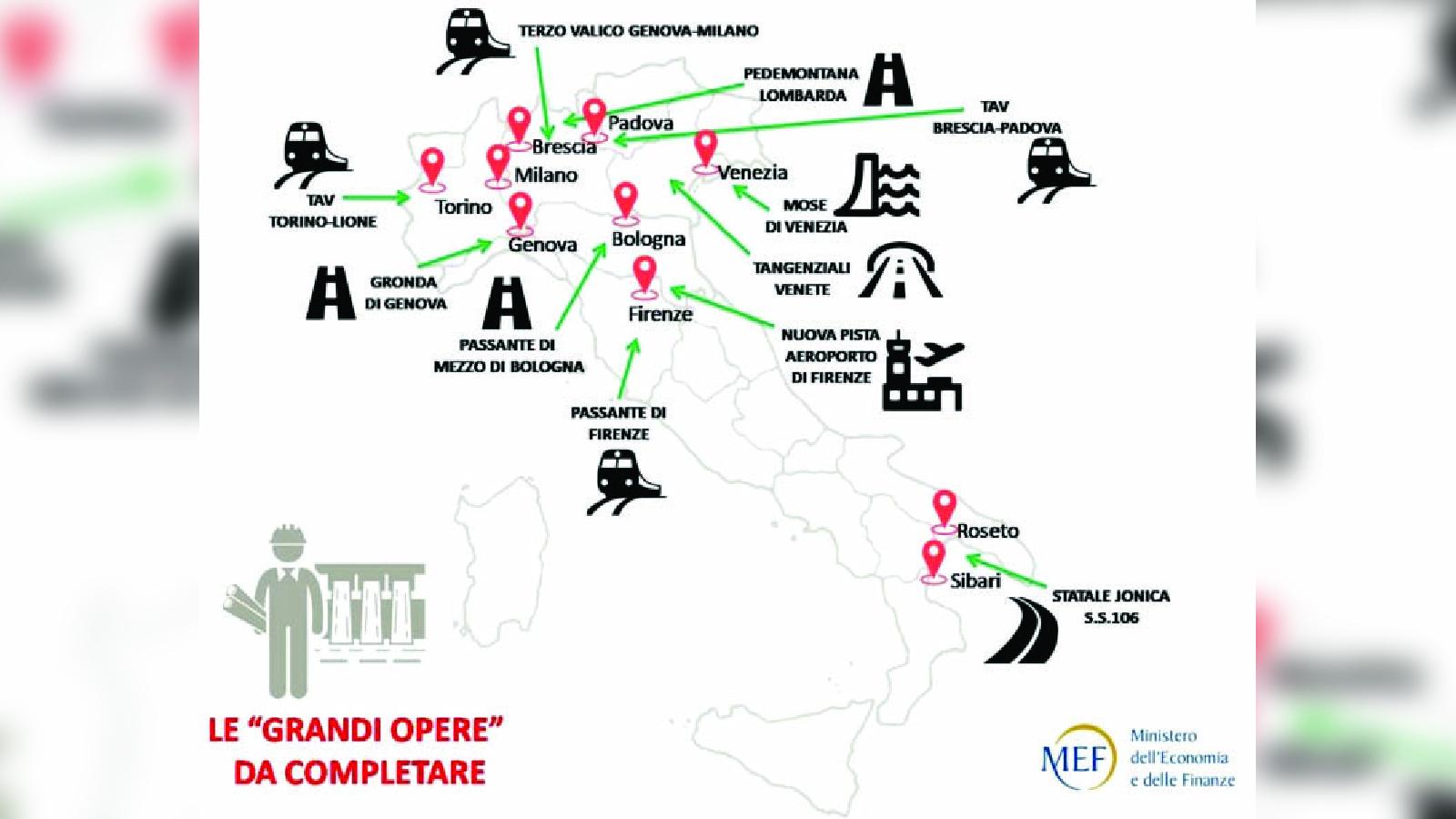"""Passa lo sblocca Cantieri, ma la Calabria resta ferma  L'unica opera al Sud, la 106, dovrà essere """"valutata"""""""