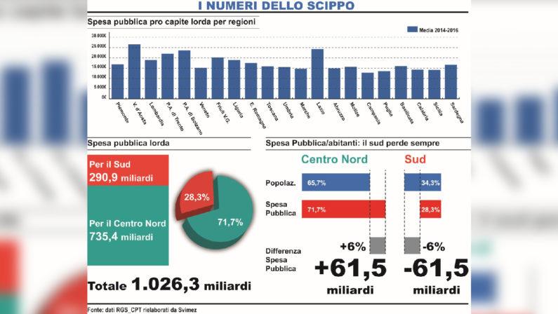Operazione Verità: Investimenti, assunzioni, ferrovieEcco i numeri dello Scippo al Sud da parte del Nord