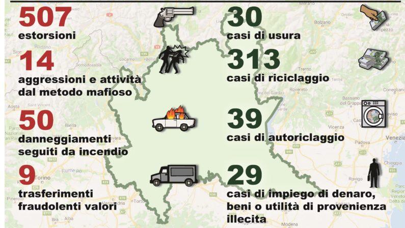 Mafie al Nord, gli affari della criminalità organizzataIn Lombardia fanno affari con By Night e ristoranti