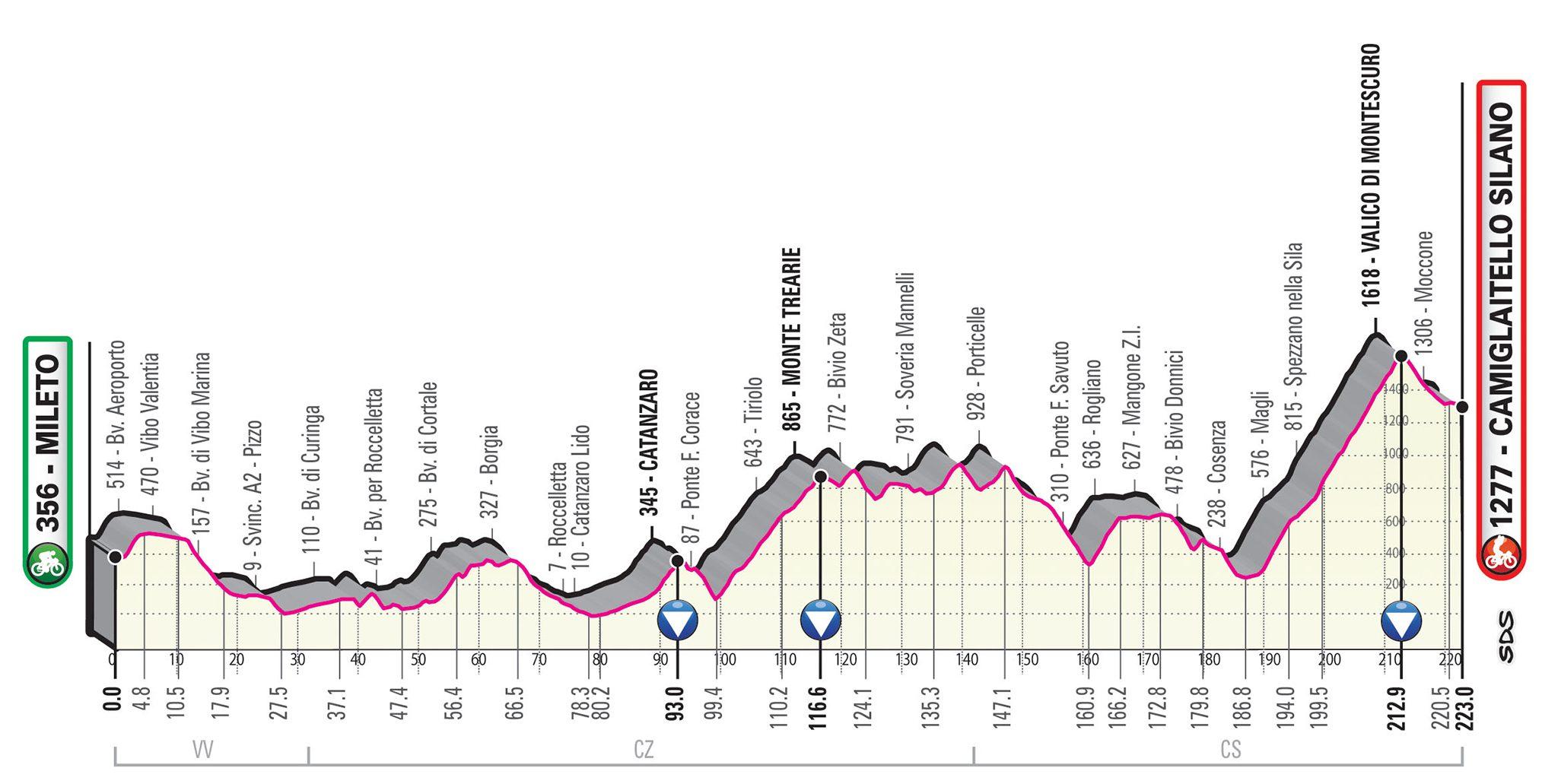 Giro d'Italia 2020, due tappe in Calabria per la corsa ...