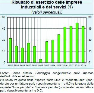 Non solo petrolio e Fca: Basilicata salva grazie a Matera e all'agricoltura