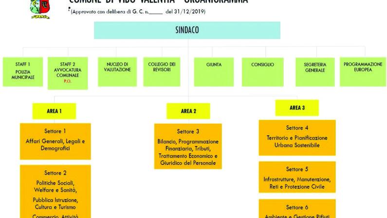 Vibo Valentia, cambia la pianta organica del Comune L'ente mette mano anche ai settori: da 9 a 6