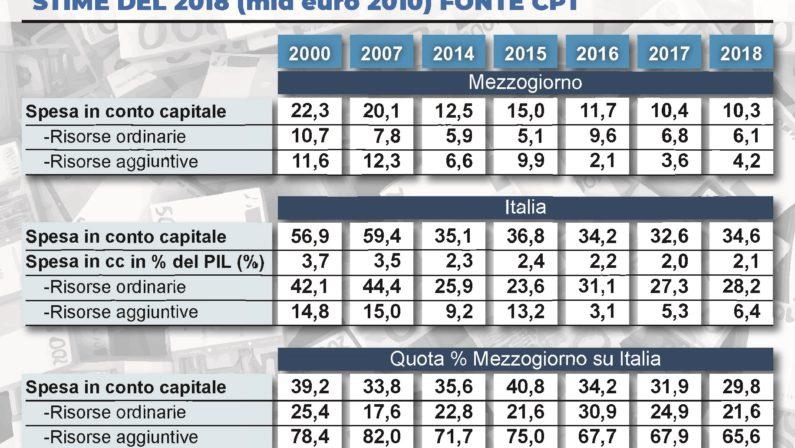 EMERGENZA CORONAVIRUS, L'ITALIA RIPARTA DAGLI INVESTIMENTI COSÌ LA CRISI DIVENTA OPPORTUNITÀ