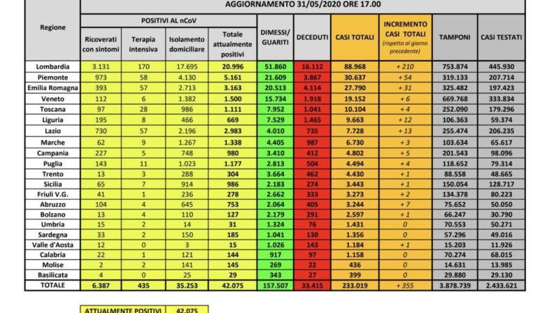 Coronavirus, confermato trend in calo dei positivi, solo 355 i nuovi casi registrati