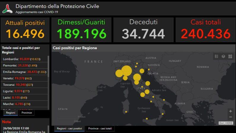 Coronavirus, il bollettino nazionale: 126 nuovi casi e 6 morti