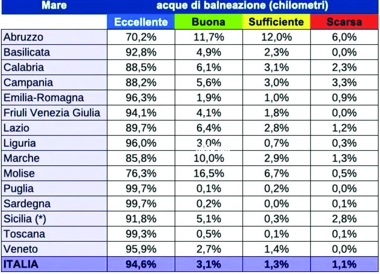 Basilicata e Puglia regine del mare pulito