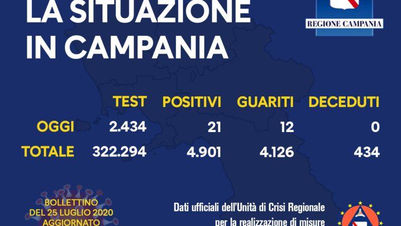 Coronavirus, in Campania 21 nuovi casi e nessun decesso