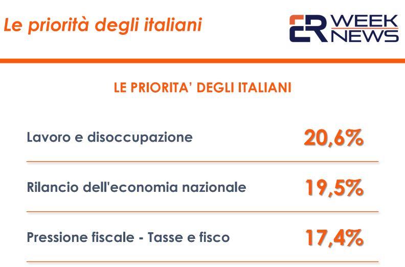 Coronavirus, a preoccupare di più gli italiani lavoro e disoccupazione