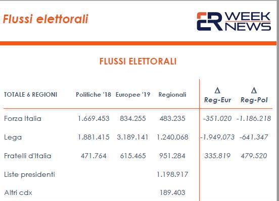 Elezioni regionali, cresce solo Fratelli d'Italia