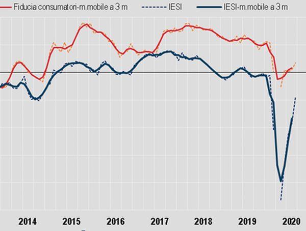Istat, a settembre migliora clima fiducia di imprese e consumatori