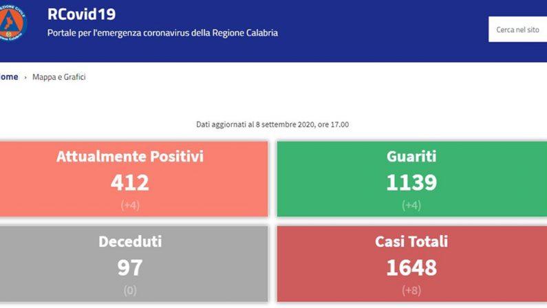 Coronavirus in Calabria, 8 contagi e 7 guariti. I casi attivi sono 356 (ma il sito ufficiale della Regione dice 412)