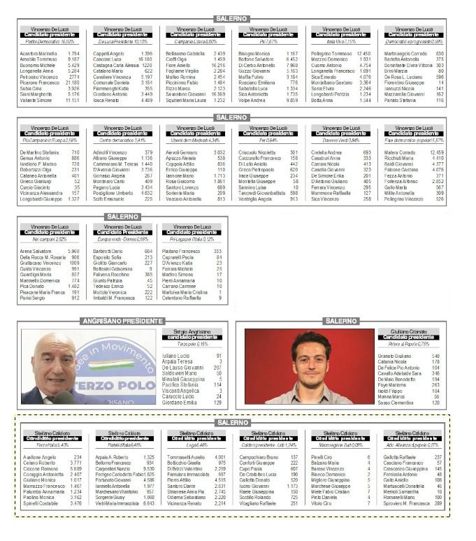 Regionali, come hanno votato i salernitani