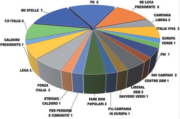 Così il nuovo Consiglio Regionale della Campania