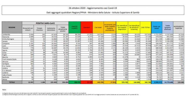 Coronavirus, 17.012 nuovi casi e 141 decessi