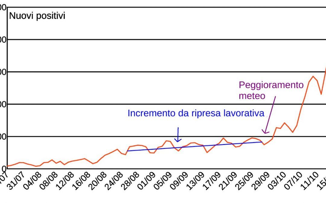 Il grafico fornito dal prof. Harabaglia sulla curva dei nuovi positivi tra luglio e ottobre
