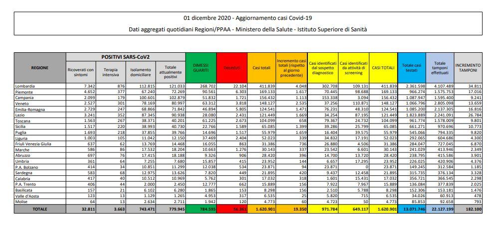 Coronavirus, 19.350 casi e 785 decessi in 24 ore
