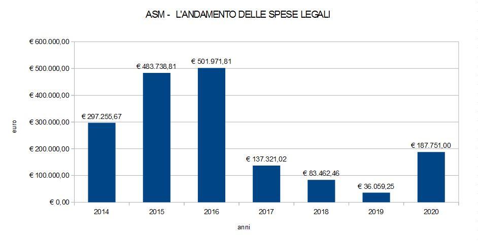 L'andamento delle spese legali dell'Asm