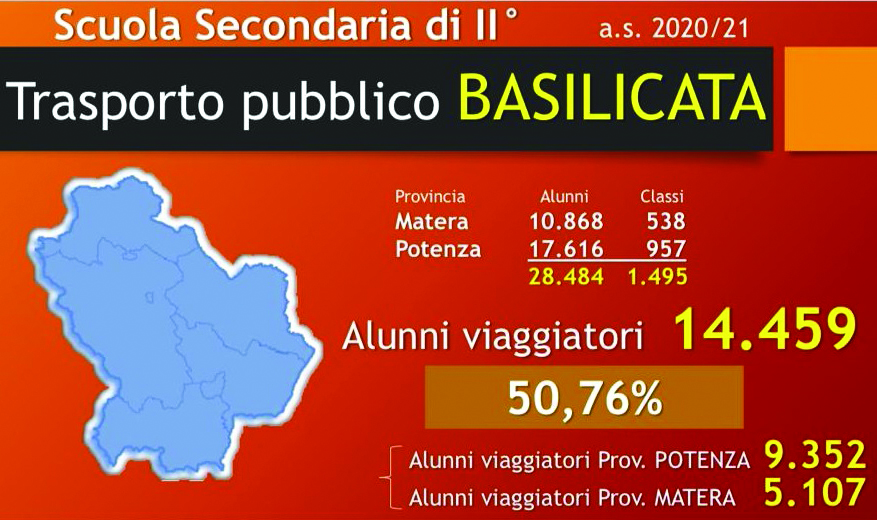 E' di oltre la metà il numero degli alunni viaggiatori 14459 sui 28484 totali divisi in 9352 in provincia di Potenza e 5107 in quella di Matera