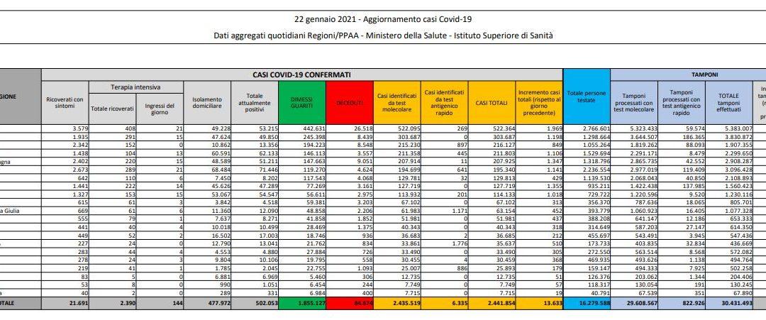 Coronavirus, 13.633 nuovi casi e 472 decessi in 24 ore