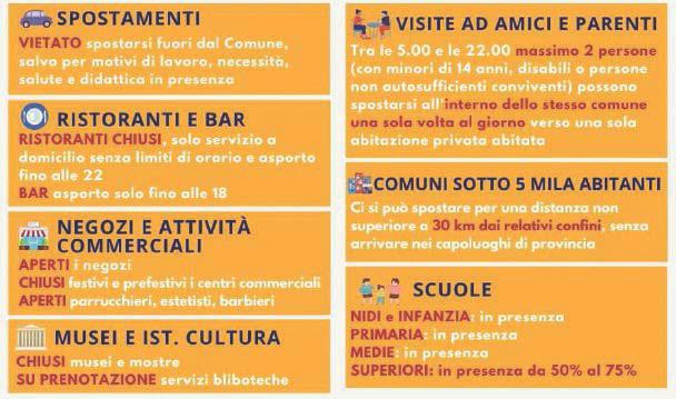 Covid - La Campania in zona arancione